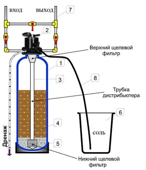 Как сделать лучевой фильтр